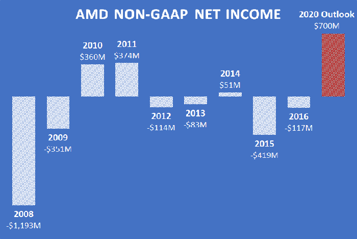 A chart showing AMD's non-GAAP net income since 2008, along with its 2020 outlook.