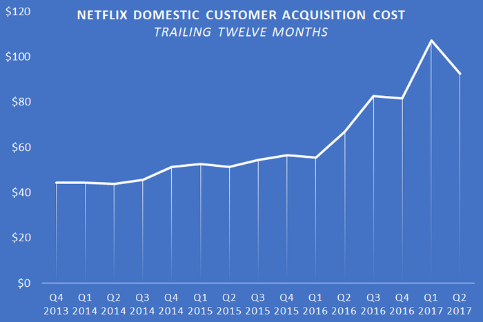 A chart showing Netflix's TTM domestic customer acquisition cost.