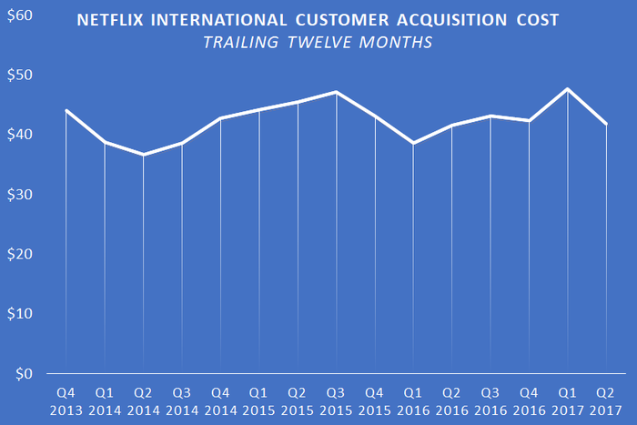 A chart showing Netflix's TTM international customer acquisition cost.