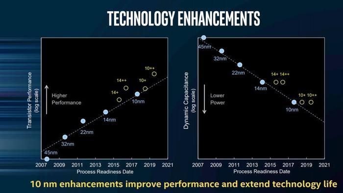 A chart from Intel illustrating its planned chip technology advancements.