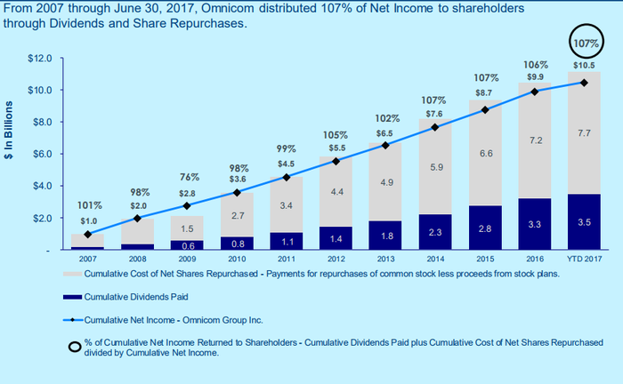 OMNICOM net cash returned to shareholders through dividends and repurchases.