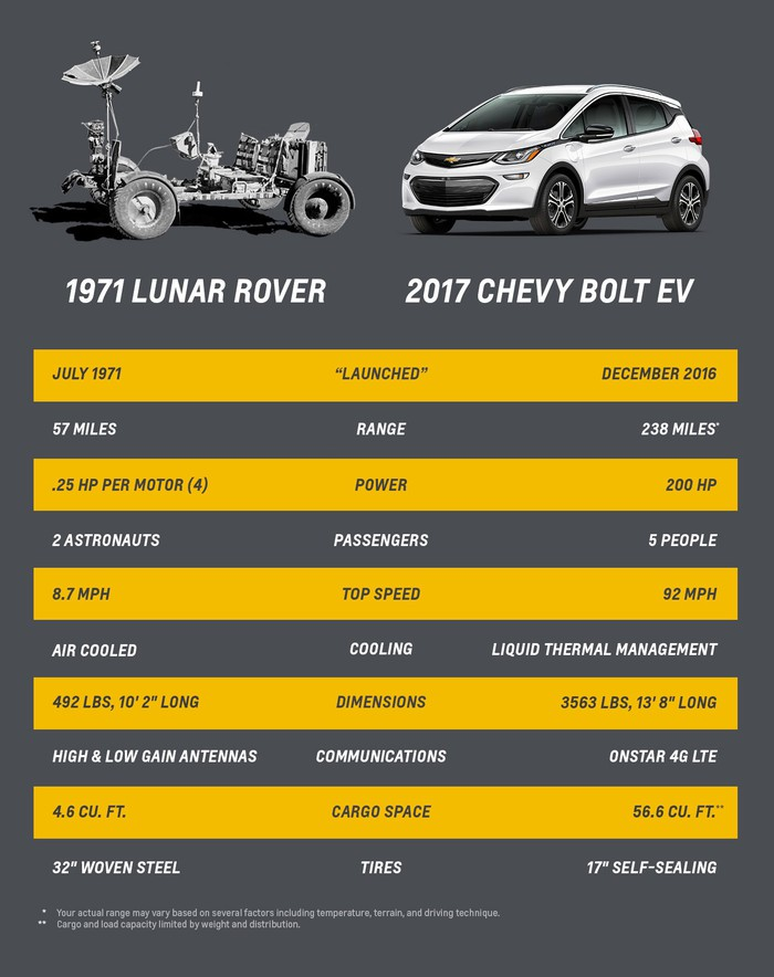 A chart comparing the Lunar Rover and Chevrolet Bolt EV on key features such as range and top speed.