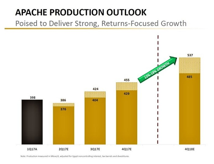 Apache 2017 to 2018 production outlook chart