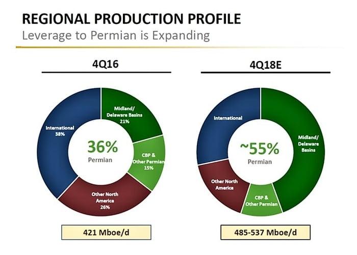 Apache Regional Production Profile pie chart