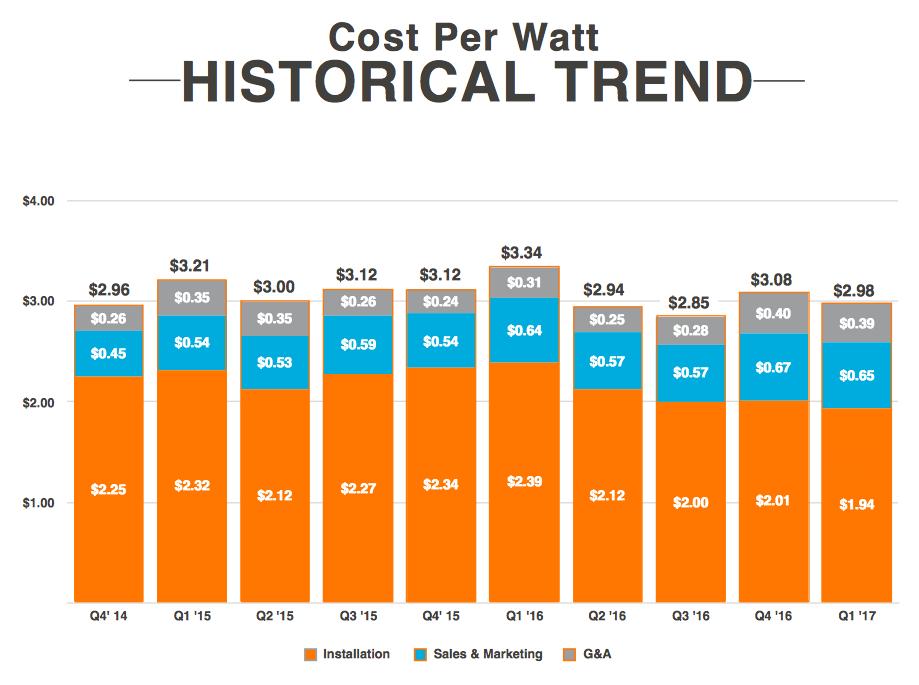 Chart of Vivint Solar's cost per watt wince Q1 2014.