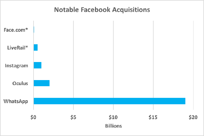 Chart comparing Facebook's largest acquisitions