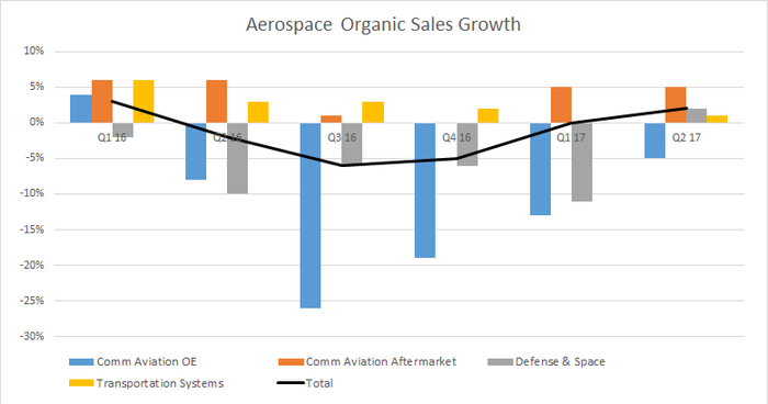 aerospace organic sales growth breakout