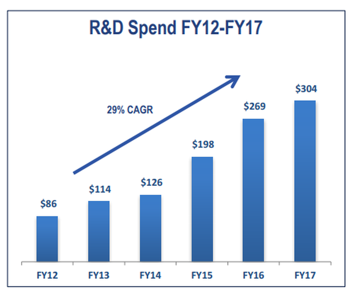 Graph showing Cirrus Logic's R&D spending has grown at a 29% CAGR since fiscal year 2012.