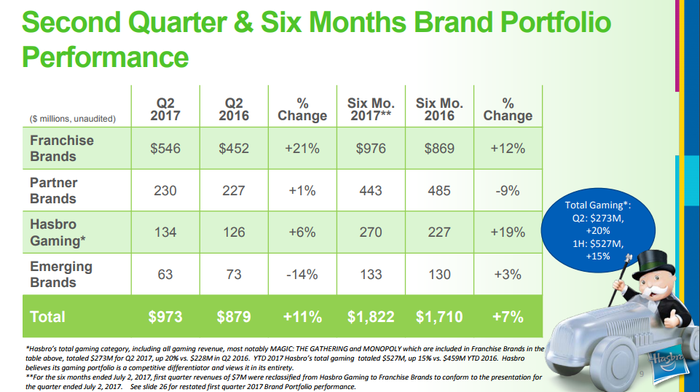 Chart shows Q2 along with six month brand revenue performance. Q2: franchise brands: +21%; partner brands: +1%; Hasbro gaming: +8%; and emerging brands: -14%.