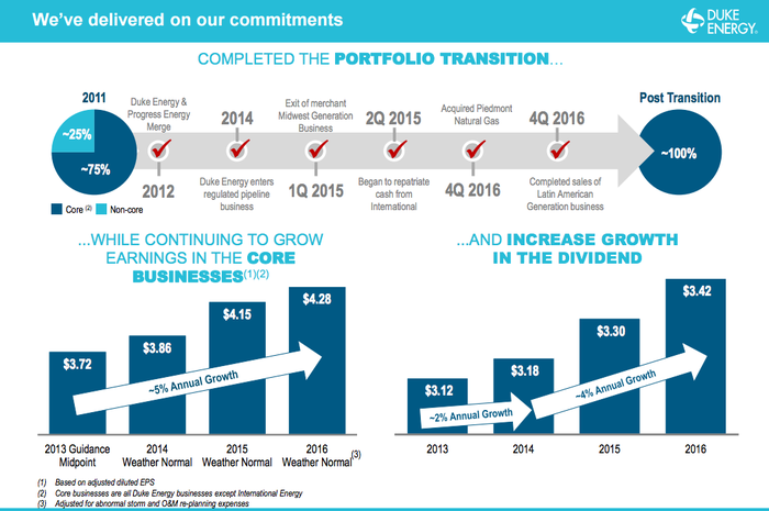 Duke Energy's changing business, showing acquisitions and divestitures over time and an increase in dividend growth from 2% per year to 4%.
