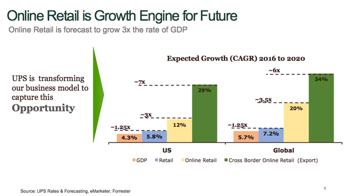 UPS' biggest growth opportunity is from online sources.