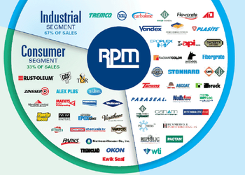 RPM businesses