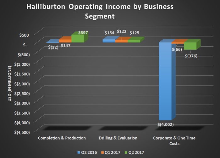 Halliburton operating income by business segment for Q2 2016, Q1 2017, and Q2 2017. Shows gains for its Completion & Production business while its Drilling & Evaluation business was flat. One-time charges also declined significantly.