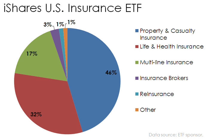 Pie chart of iShares U.S. Insurance ETF holdings by type of insurance company