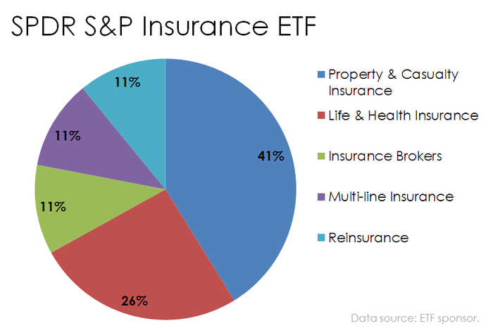 Pie chart of SPDR S&P Insurance ETF holdings by insurance company type.