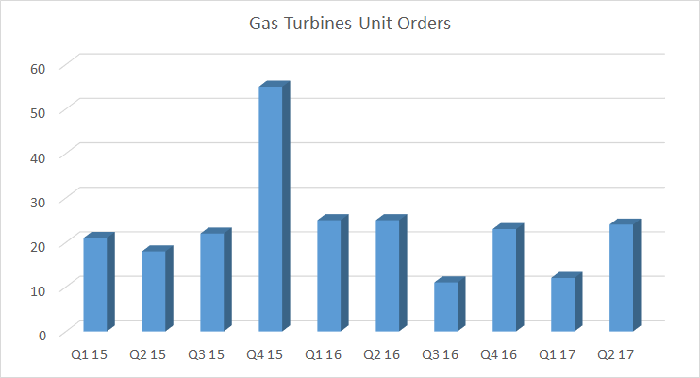Data on gas turbine unit orders as presented by General Electric.