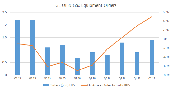 A bar graph shows oil and gas equipment orders from Q1 of 2015.