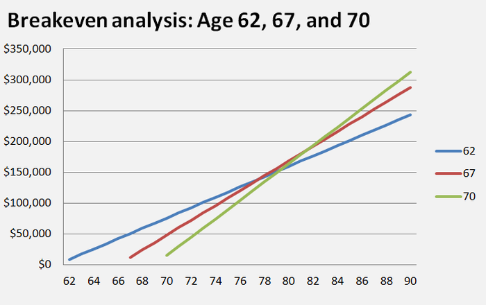 A chart showing breakeven points in lifetime benefits collected depending on year someone begins collecting benefits.