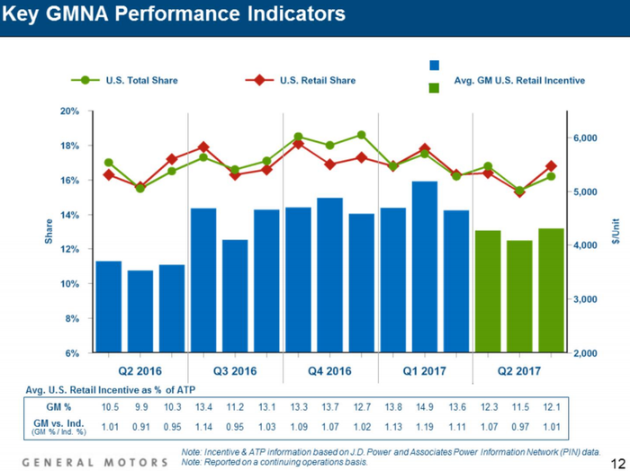 Graph of GM's incentives declining over the second quarter.