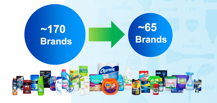 Procter & Gamble reduced its brand portfolio from 170 brands down to 65.