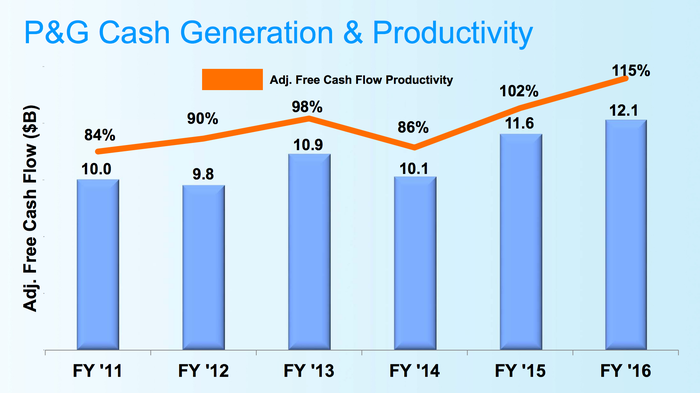 P&G cash flow generation remains strong.
