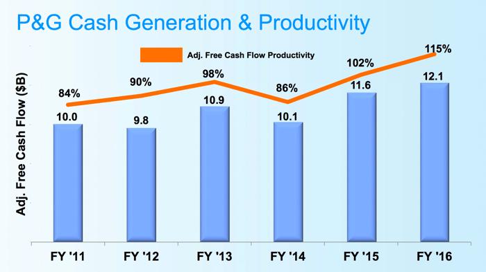 P&G cash flow generation remains strong.