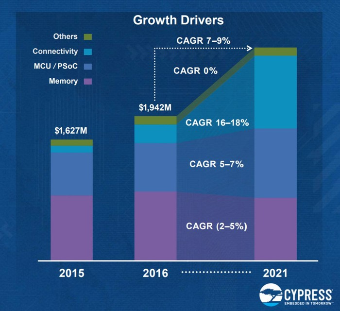 A graphic showing that Cypress sees connectivity growing 16%-18% in compound annual revenue growth, IoT-related chips 5%-7%, and memory chips 2%-5% through 2021, providing total growth of 7%-9%.