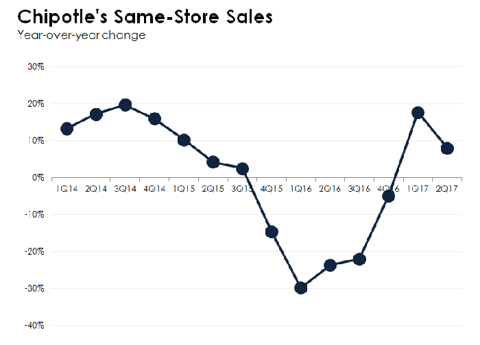 Chipotle's same-store sales.