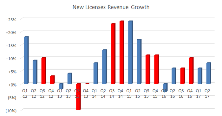 new licebnse revenue growth