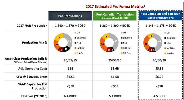 Chart of ConocoPhillips' portfolio details