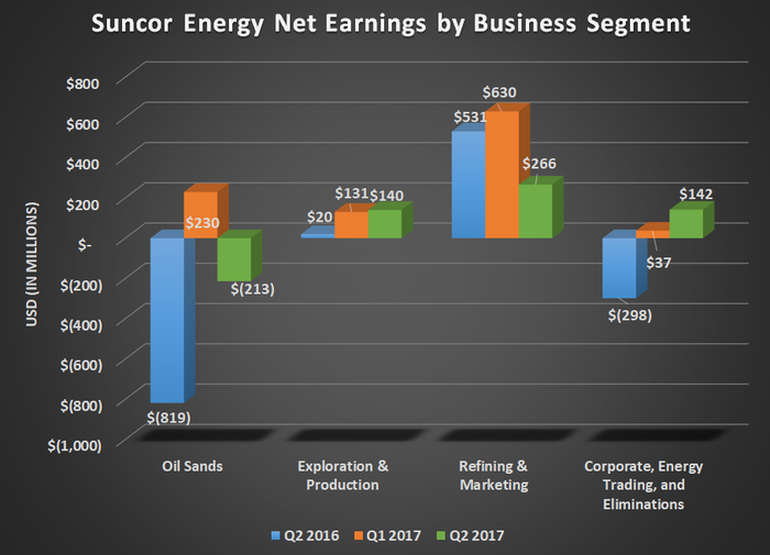 SU net earnings by business segment for Q2 2016, Q1 2017, and Q2 2017. Shows gains in exploration and production and energy trading, while oil sands and refining declined.