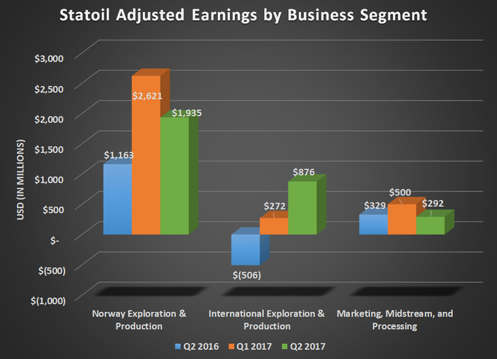 STO adjusted earnings by business segment for Q2 2016, Q1 2017, and Q2 2017. shows large gain for international production.