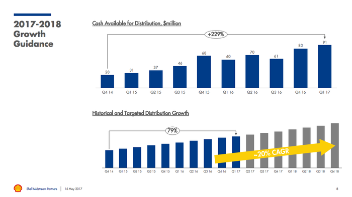 A graphic showing that Shell Mindstream Partners' distribution has grown 79% since its IPO, with even more growth on tap.