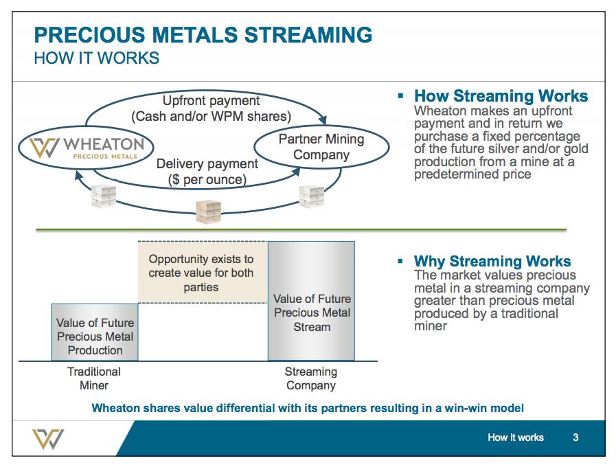 Wheaton Precious Metals visual explanation of streaming.