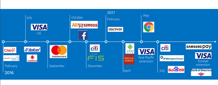 Timeline of partnerships using company logos, more numerous than in the first-quarter 2017 graphic above