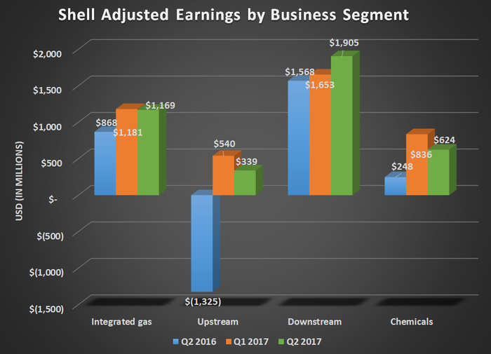 RDS adjusted earnings by business segment for Q2 2016, Q1 2017, and Q2 2017. Shows strong year over year gain in upstream segment.