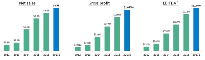 Charts showing Martin Marietta's sales, gross profit, and EBITDA growth between 2012 and 2017 expected.