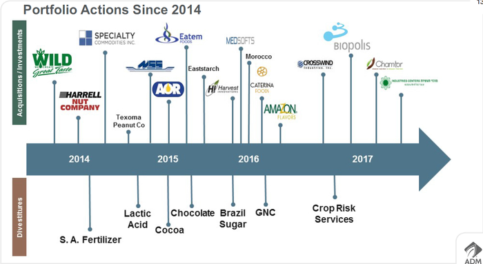 A pictorial display of ADM's acquisitions and divestitures since 2014