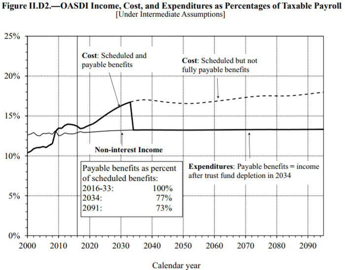 Payouts could be cut by 23% in 2034.