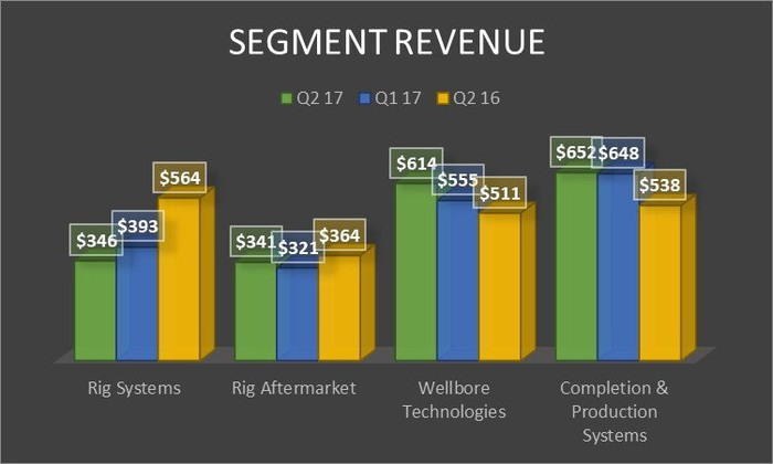 A chart showing National Oilwell Varco's revenue by segment.