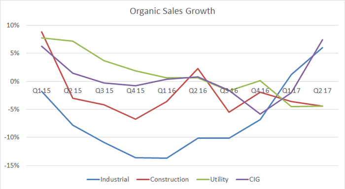 Graph showing WESCO organic sales growth by end market