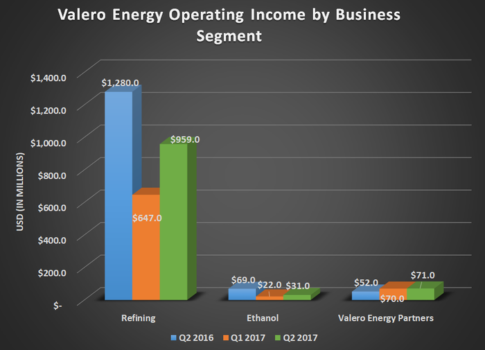 VLO operating income by business segment. Shows that Refining is multiples larger than its other two businesses