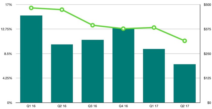 A bar-and-line chart showing Ford's profit and profit margin by quarter in China from the beginning of 2016 through the second quarter of 2017. The trends have been downward.