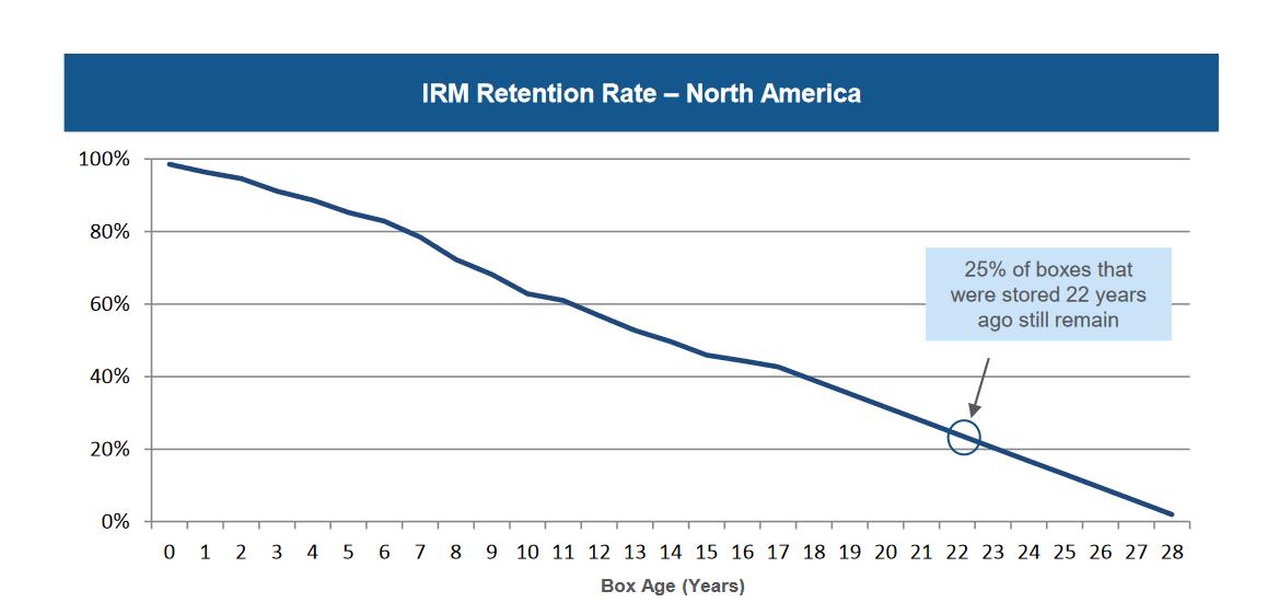 Iron Mountain's retention rate.