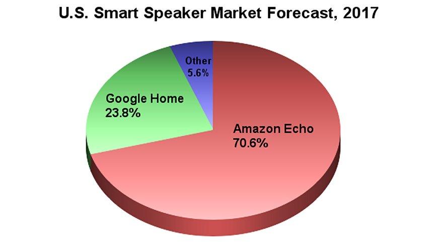 Smart speaker market share estimates.