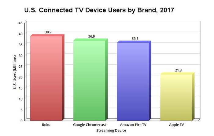 A chart comparing the number of U.S. Connected TV device users by brand.
