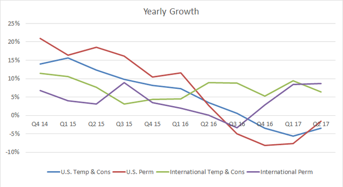breakout of revenue growth