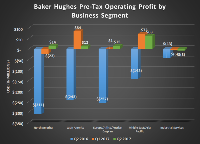 Baker Hughes pre-tax operating profit by business segment for Q2 2016, Q1 2017, and Q2 2017. Shows large gains year over year, but declines compared to prior quarter