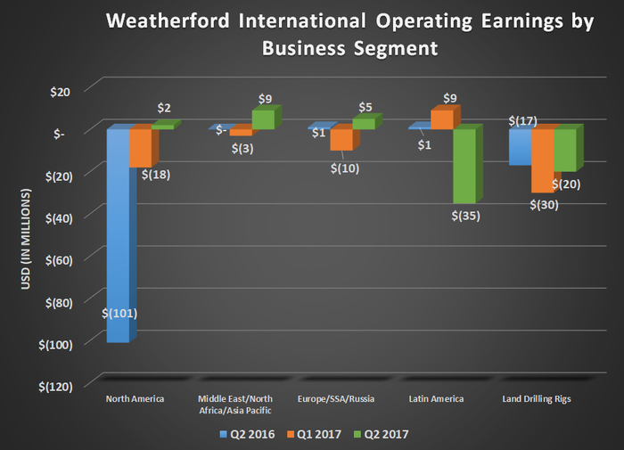 WFT operating earnings by business segment for Q2 2016, Q1 2017, and Q2 2017. Shows a big year-over-year gain for North America and a large decline in Latin America, but flat results everywhere else