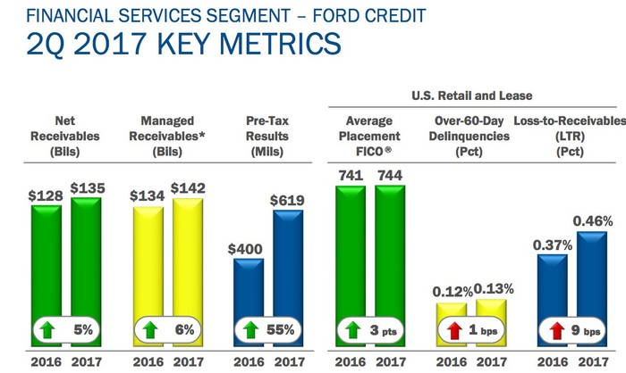A chart comparing Ford Credit's receivables, pre-tax profit, and measures of credit quality in the second quarter to those from a year ago. Most improved, while delinquencies rose only slightly.